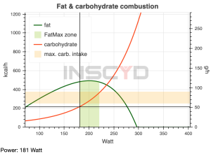 Fat - Carbohydrate INSCYD